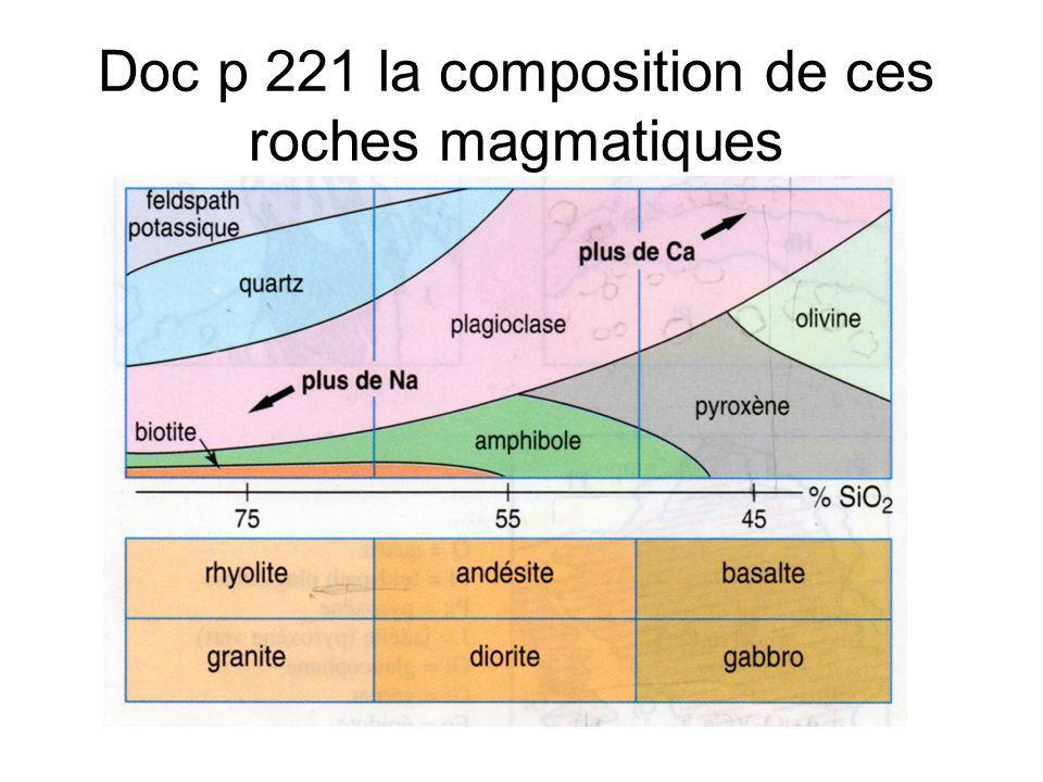 Doc p 221 la composition de ces roches magmatiques