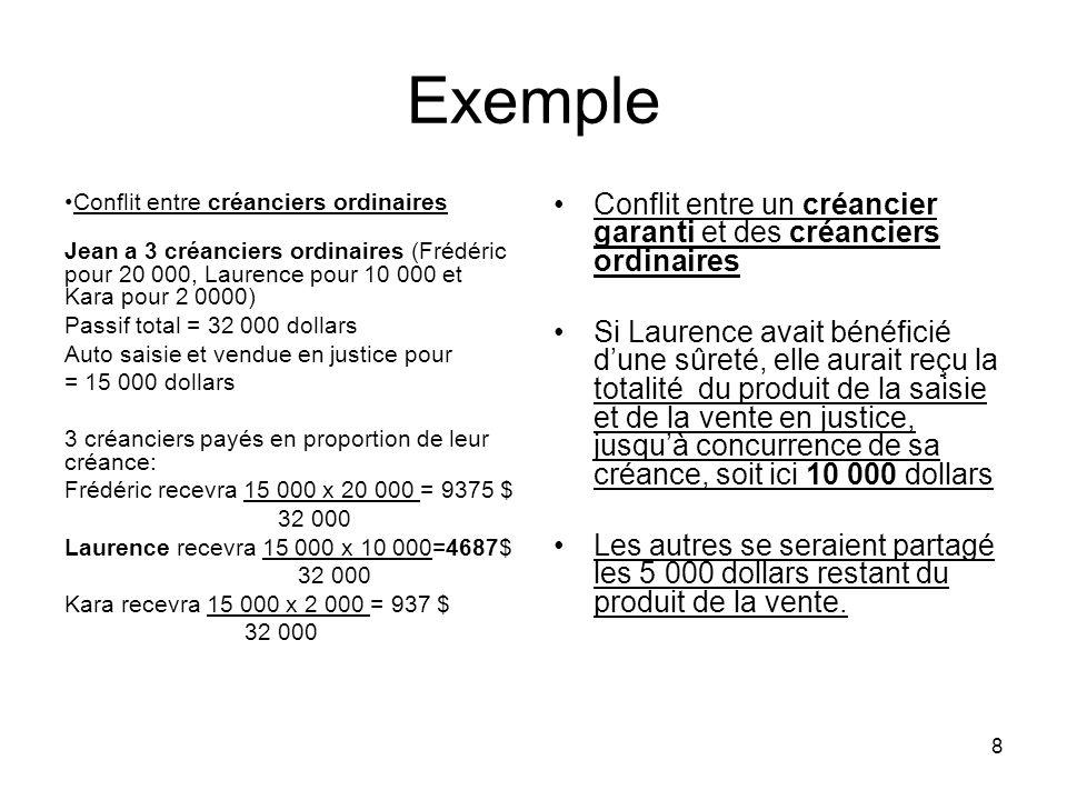 Exemple Conflit entre créanciers ordinaires. Jean a 3 créanciers ordinaires (Frédéric pour 20 000, Laurence pour 10 000 et Kara pour 2 0000)