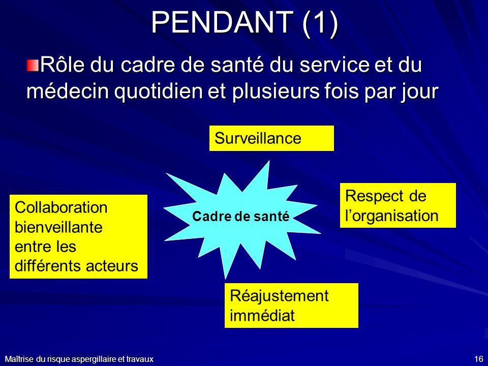 PENDANT (1)Rôle du cadre de santé du service et du médecin quotidien et plusieurs fois par jour. Surveillance.