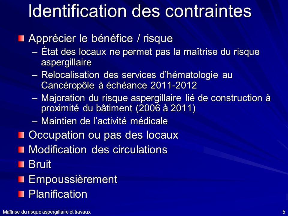 Identification des contraintes