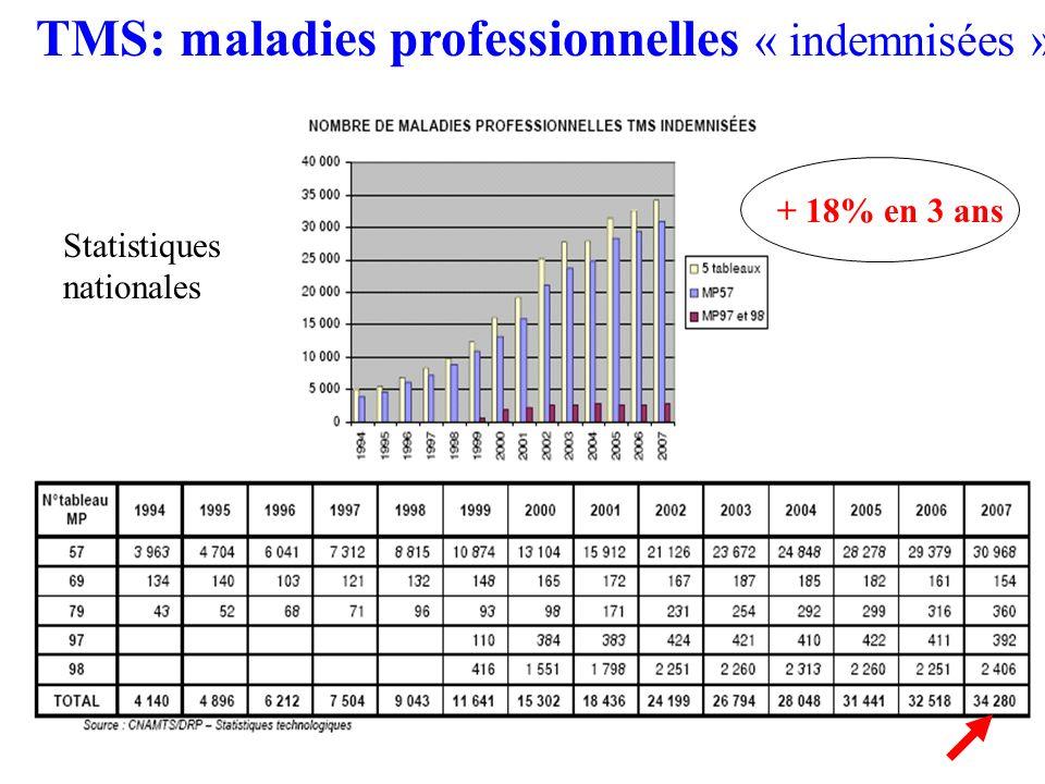 TMS: maladies professionnelles « indemnisées »