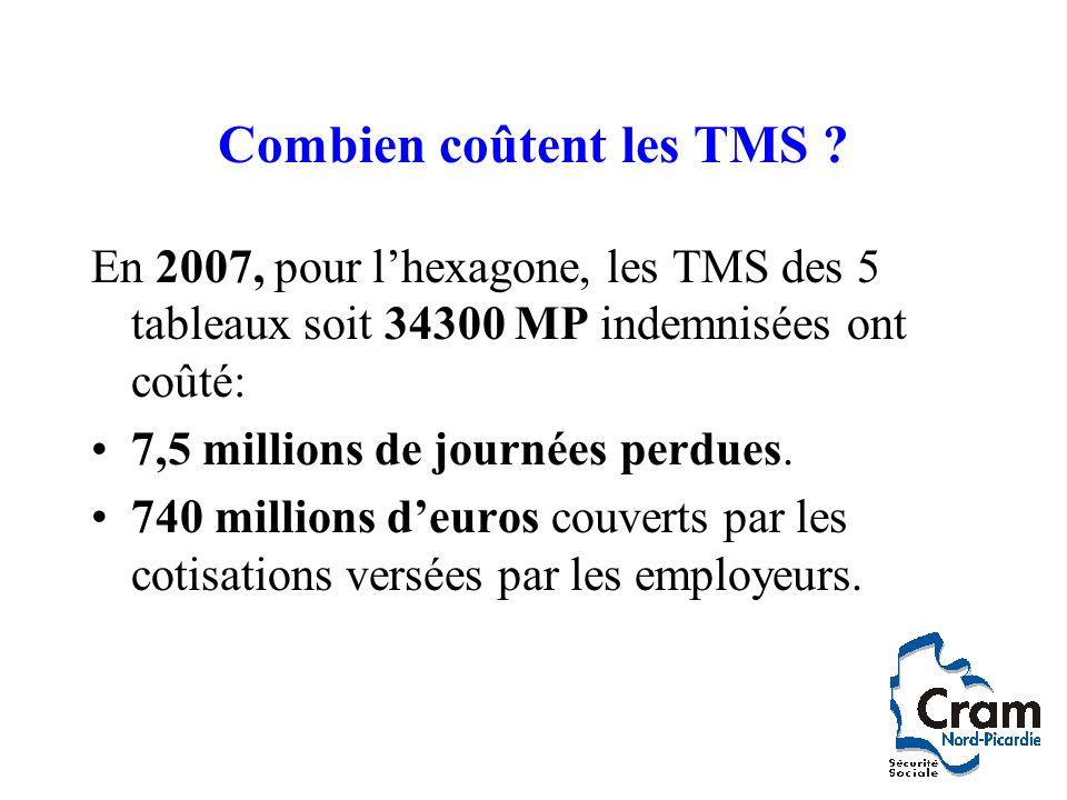 Combien coûtent les TMS