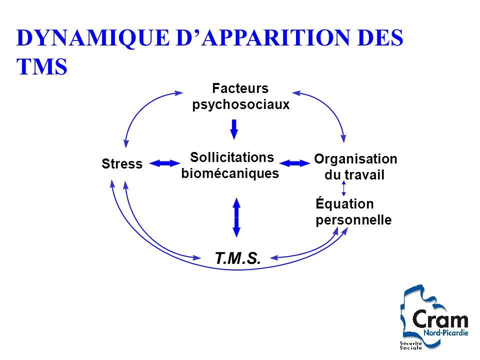 DYNAMIQUE D'APPARITION DES TMS