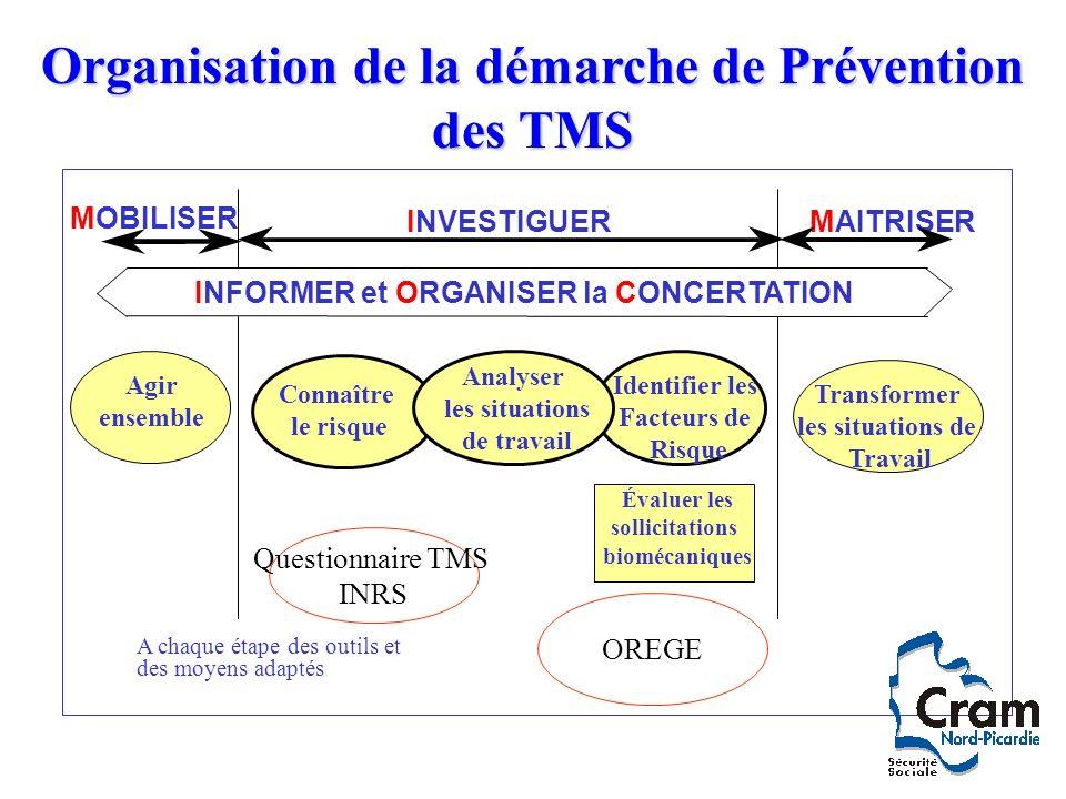 Organisation de la démarche de Prévention des TMS