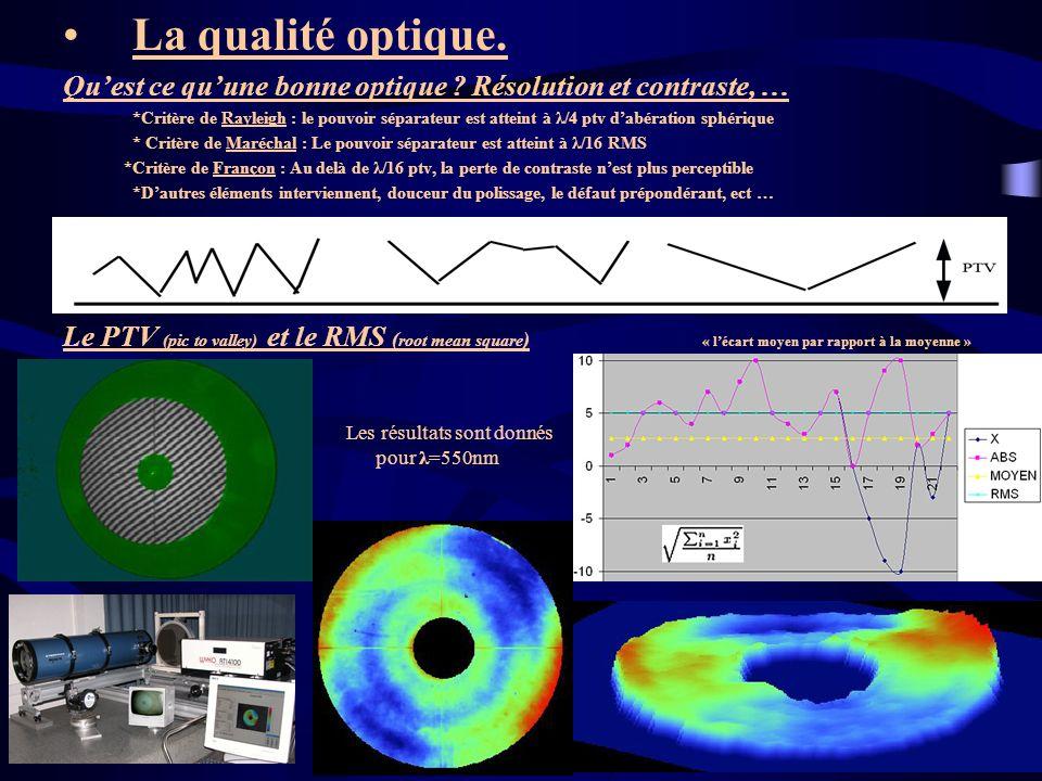 La qualité optique. Qu'est ce qu'une bonne optique Résolution et contraste, …