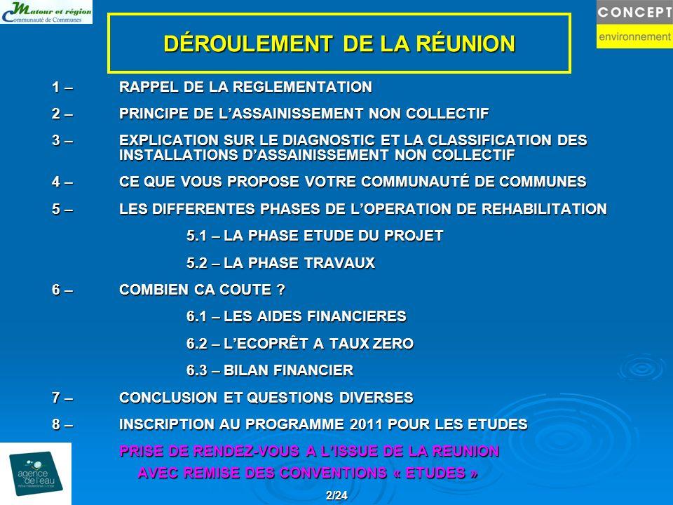 DÉROULEMENT DE LA RÉUNION