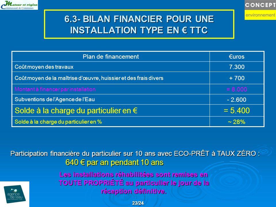 6.3- BILAN FINANCIER POUR UNE INSTALLATION TYPE EN € TTC
