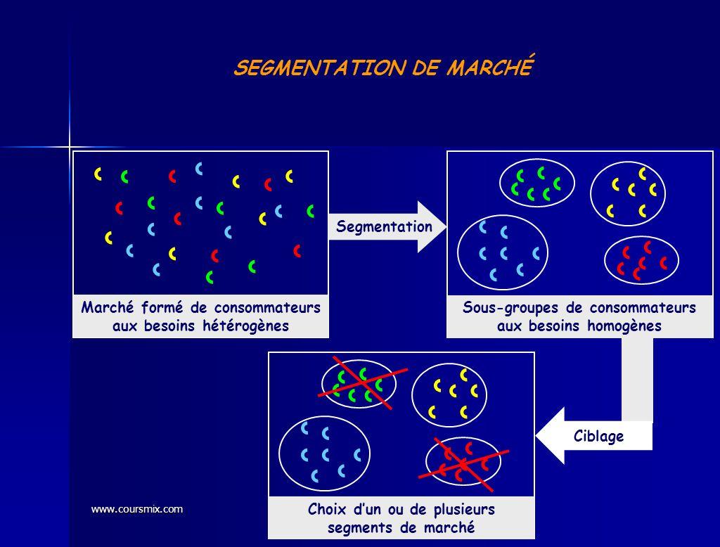 SEGMENTATION DE MARCHÉ