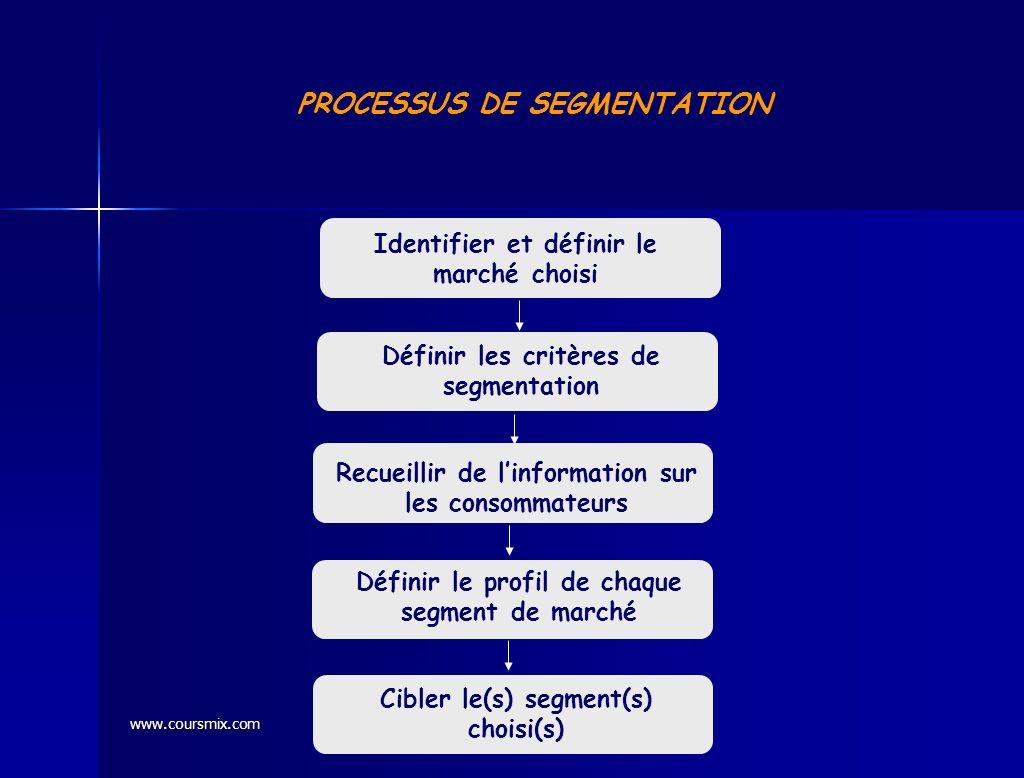 PROCESSUS DE SEGMENTATION