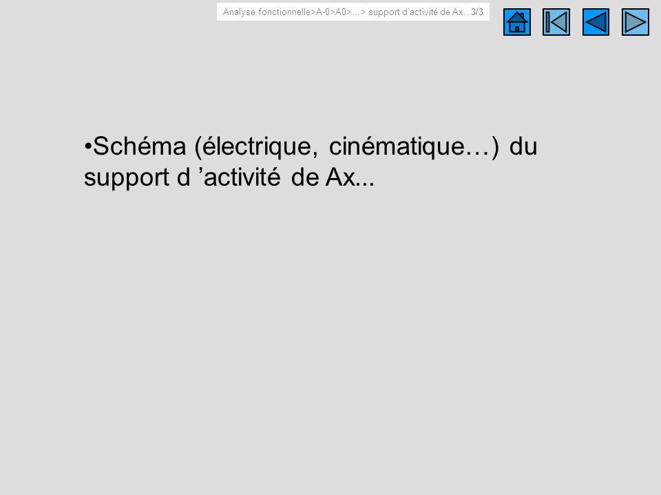 Schéma du support d 'activité de Ax..