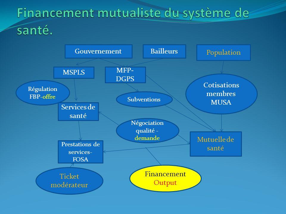 Financement mutualiste du système de santé.