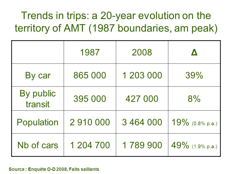 Trends in trips: a 20-year evolution on the territory of AMT (1987 boundaries, am peak)