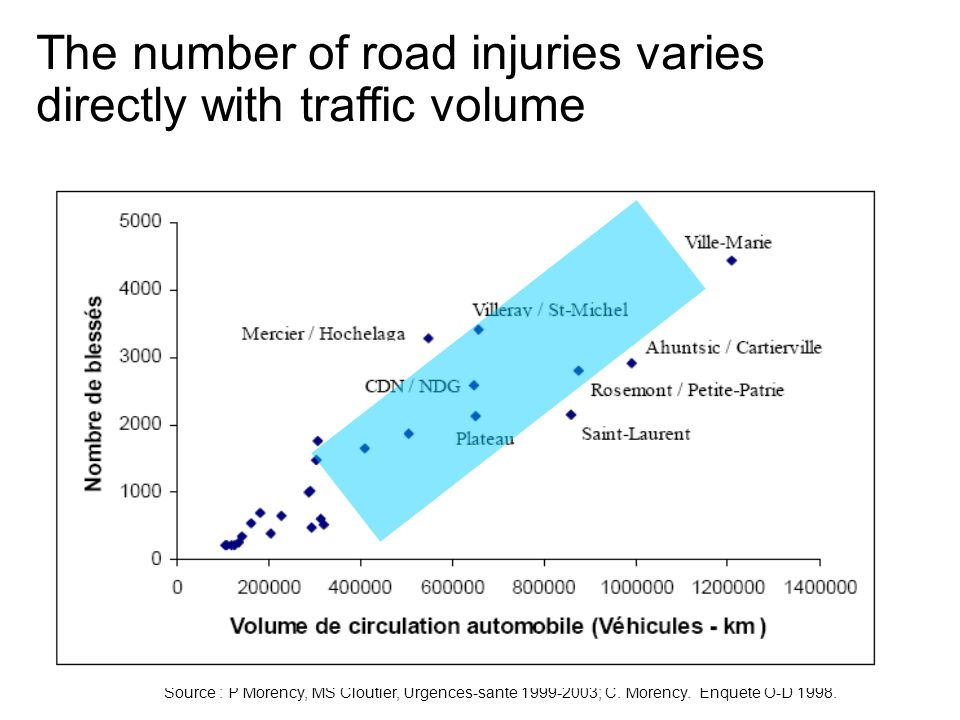 The number of road injuries varies directly with traffic volume