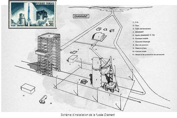 Schéma d installation de la fusée Diamant