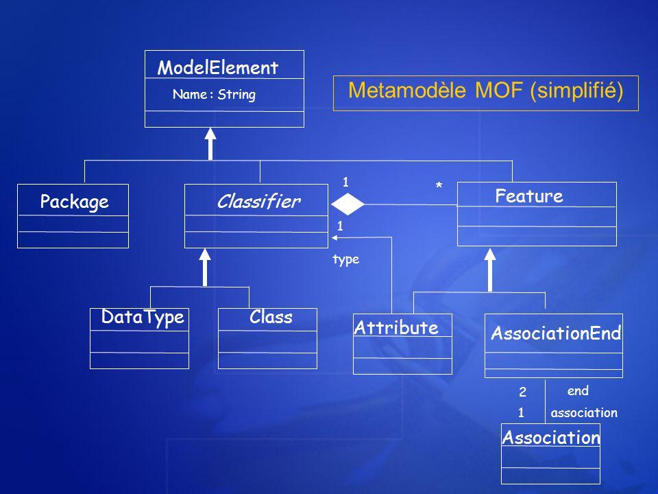 Metamodèle MOF (simplifié)