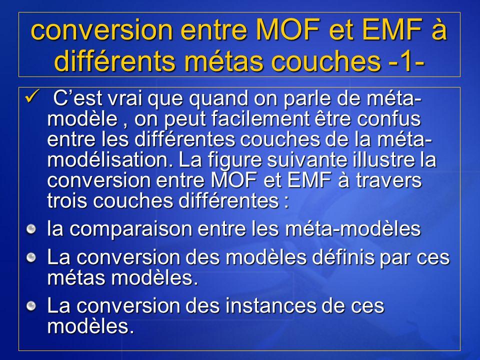 conversion entre MOF et EMF à différents métas couches -1-
