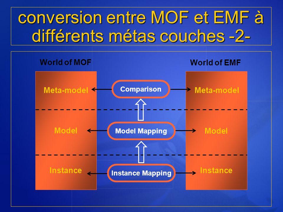 conversion entre MOF et EMF à différents métas couches -2-