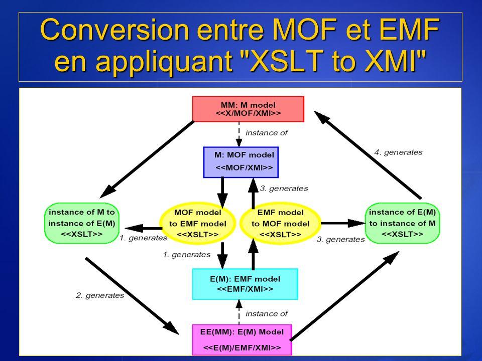 Conversion entre MOF et EMF en appliquant XSLT to XMI
