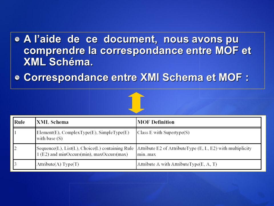 Correspondance entre XMl Schema et MOF :