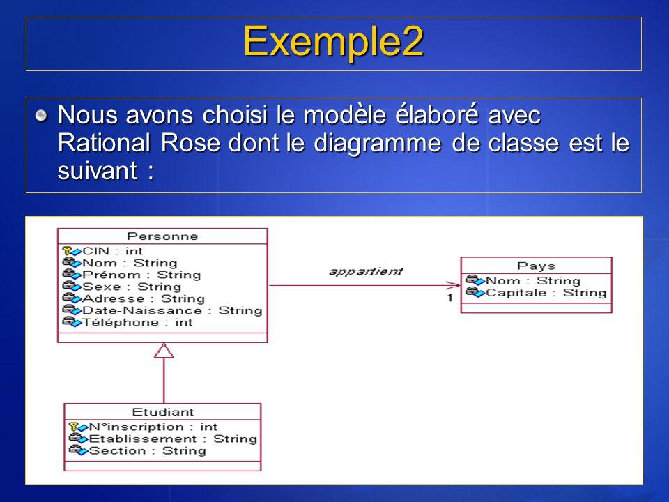 RT5 I.N.S.A.T 2005/2006 Exemple2. Nous avons choisi le modèle élaboré avec Rational Rose dont le diagramme de classe est le suivant :