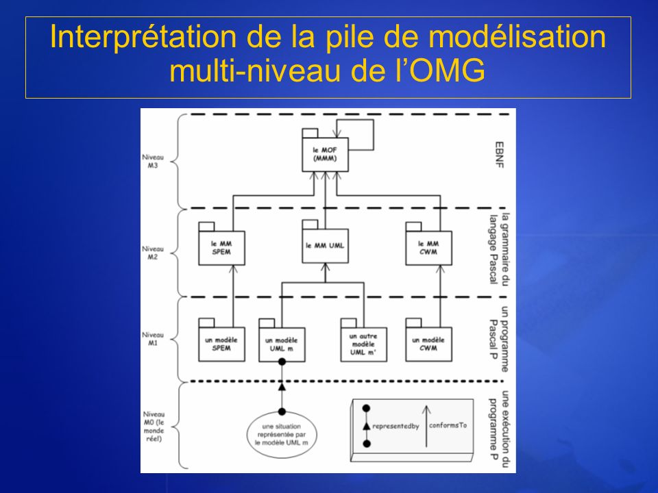 Interprétation de la pile de modélisation multi-niveau de l'OMG