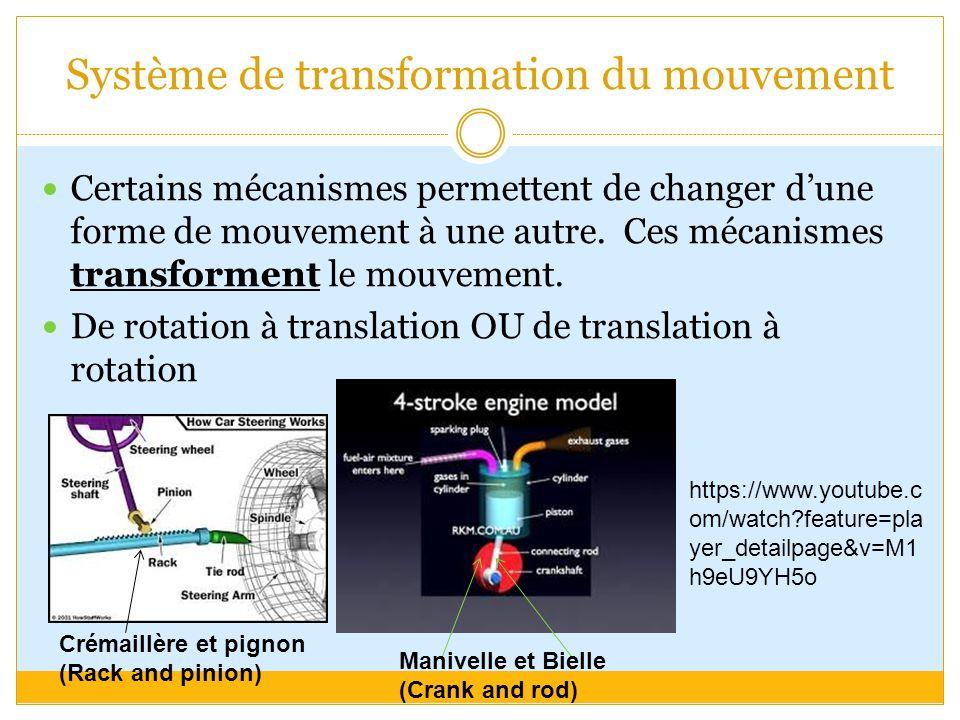Système de transformation du mouvement