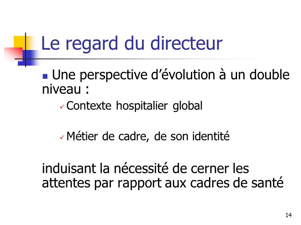 Le regard du directeur Une perspective d'évolution à un double niveau : Contexte hospitalier global.