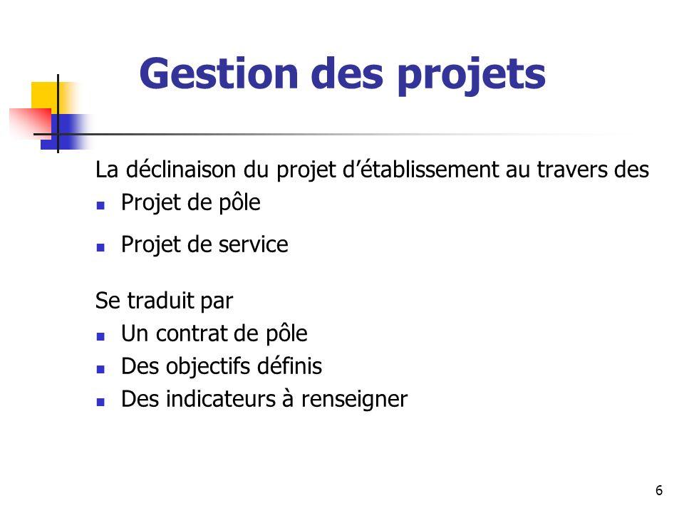 Gestion des projets La déclinaison du projet d'établissement au travers des. Projet de pôle. Projet de service.