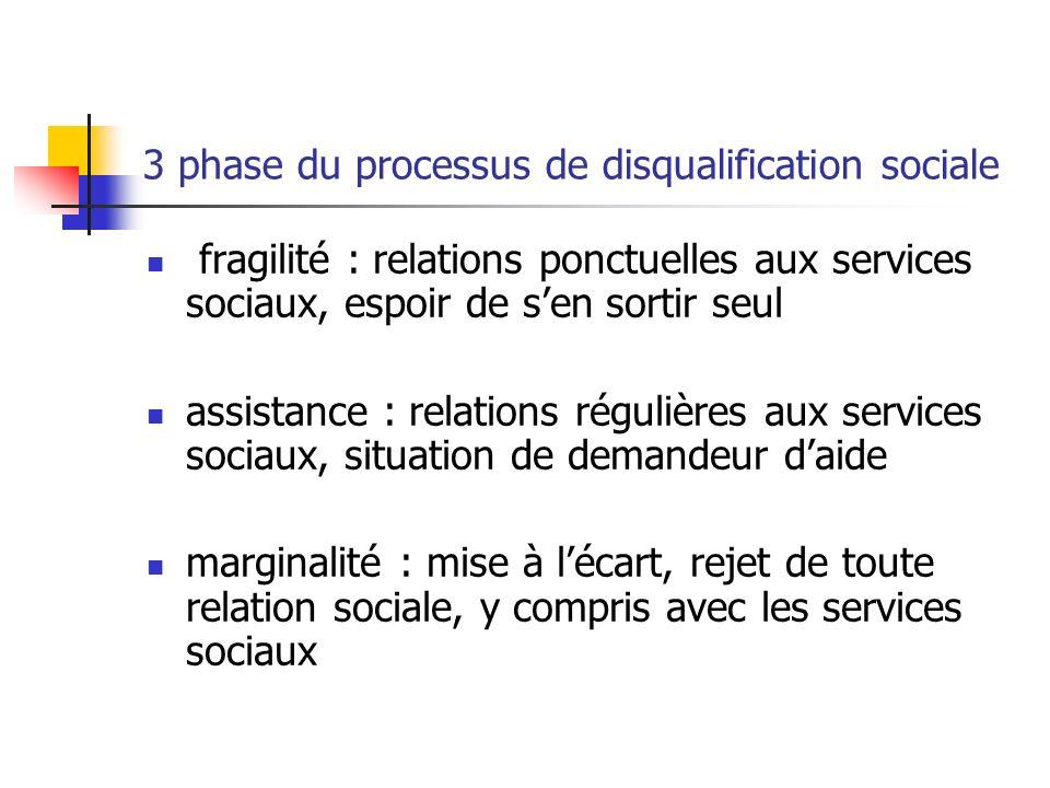 3 phase du processus de disqualification sociale