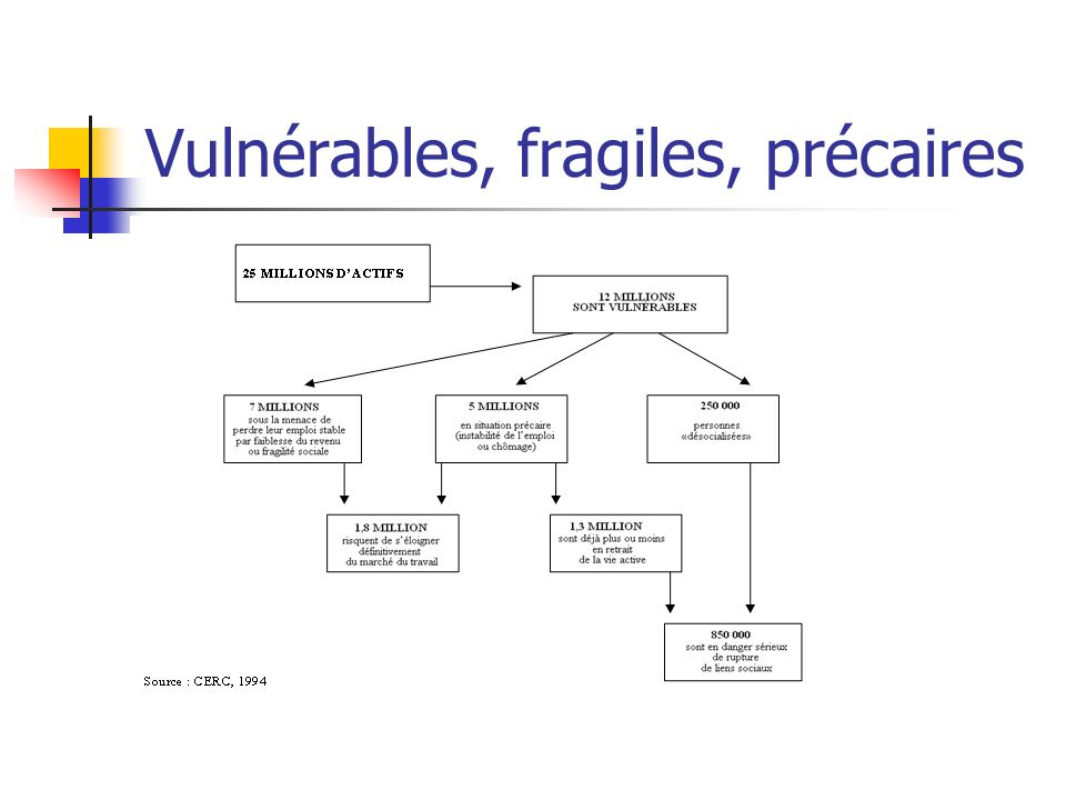 Vulnérables, fragiles, précaires