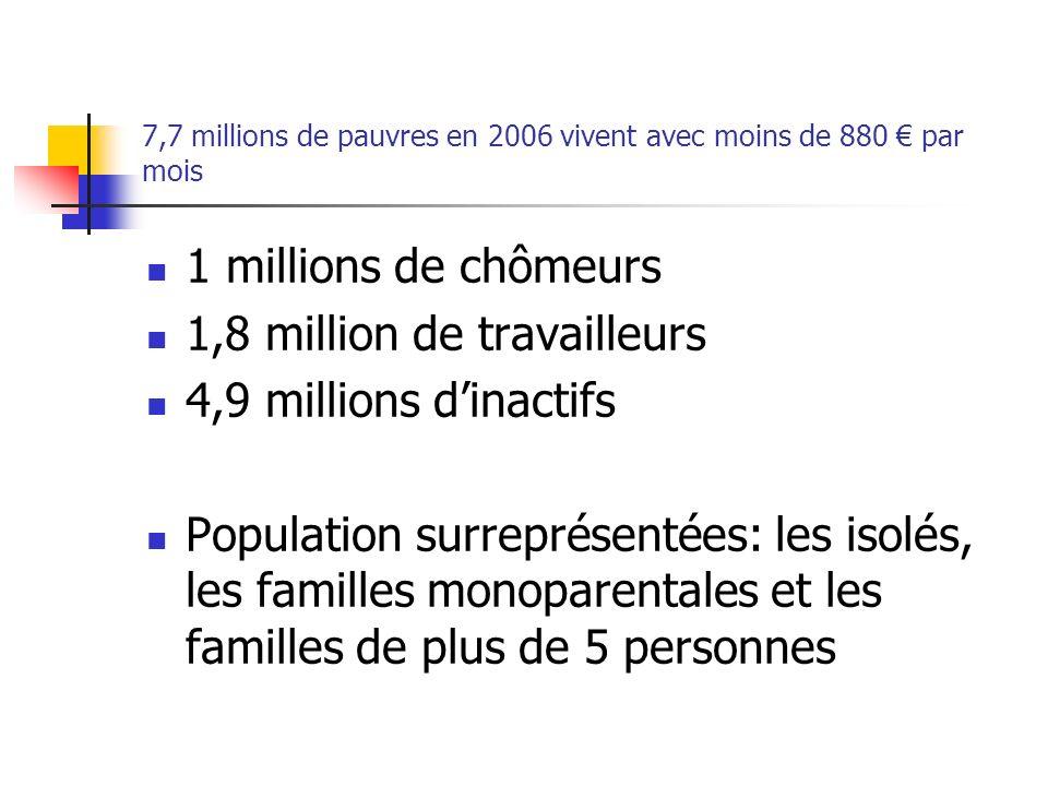 7,7 millions de pauvres en 2006 vivent avec moins de 880 € par mois
