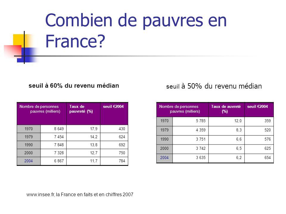 Combien de pauvres en France