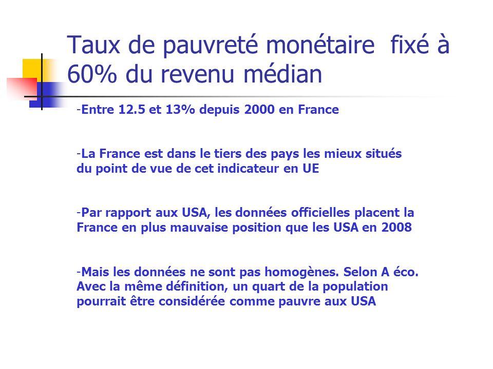 Taux de pauvreté monétaire fixé à 60% du revenu médian