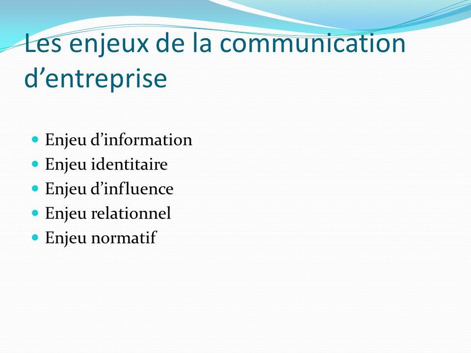 Les enjeux de la communication d'entreprise