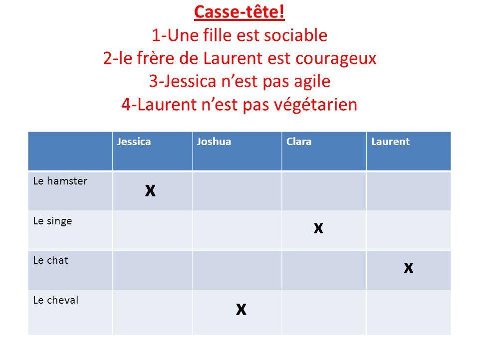Casse-tête! 1-Une fille est sociable 2-le frère de Laurent est courageux 3-Jessica n'est pas agile 4-Laurent n'est pas végétarien