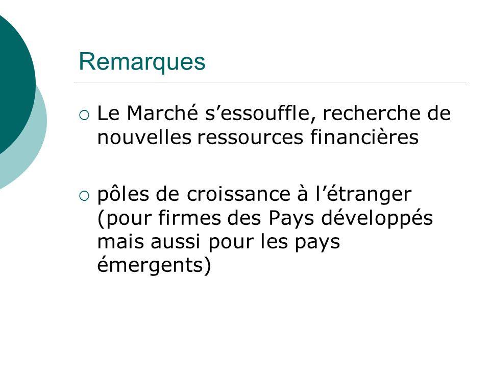 Remarques Le Marché s'essouffle, recherche de nouvelles ressources financières.