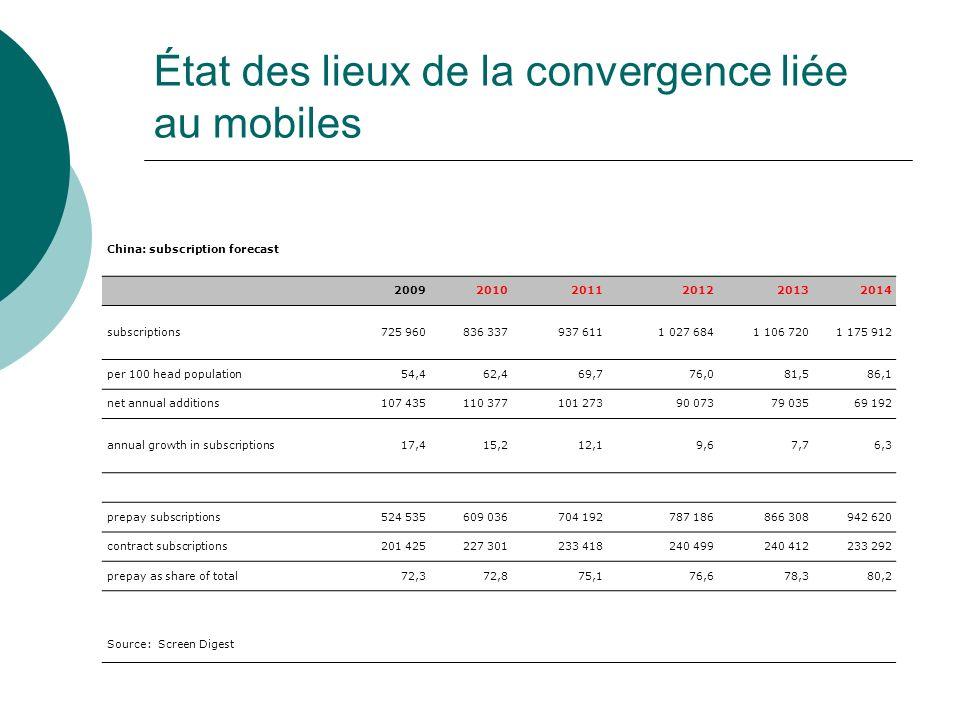 État des lieux de la convergence liée au mobiles