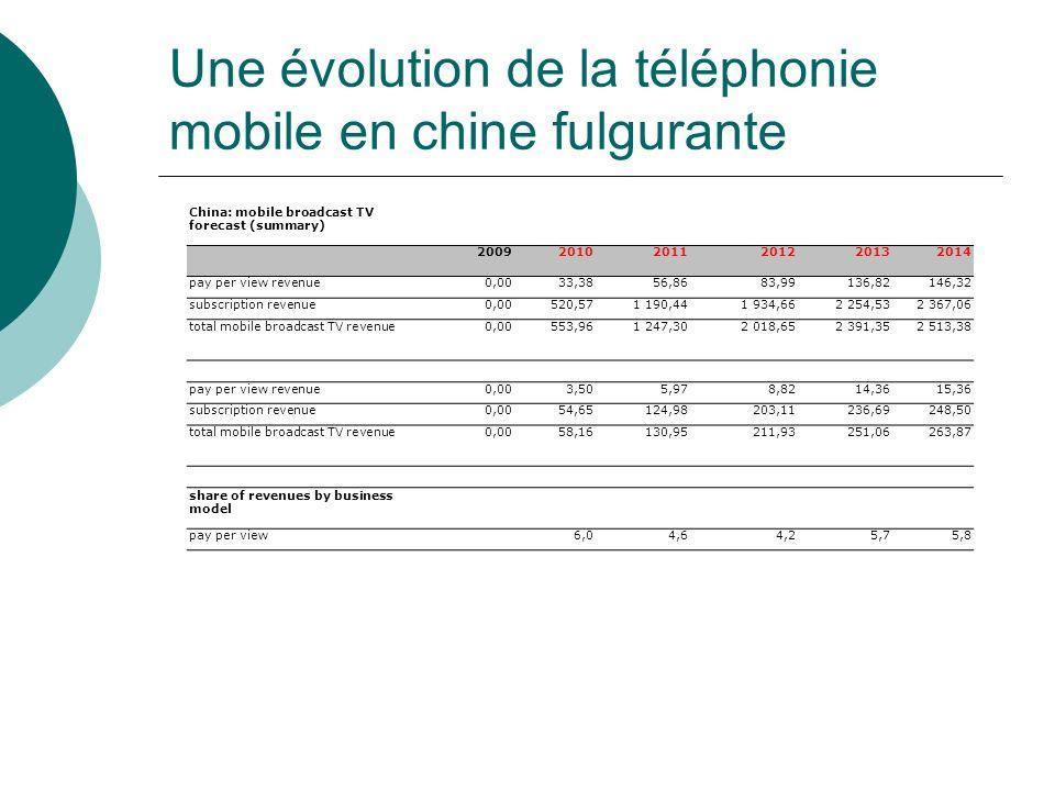 Une évolution de la téléphonie mobile en chine fulgurante