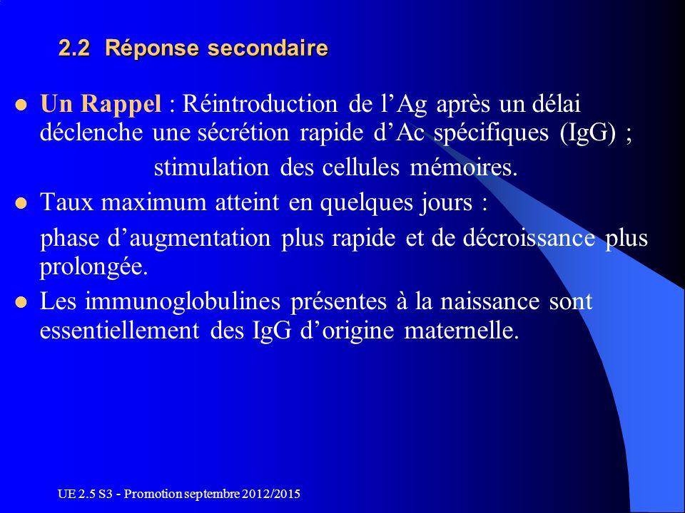 stimulation des cellules mémoires.