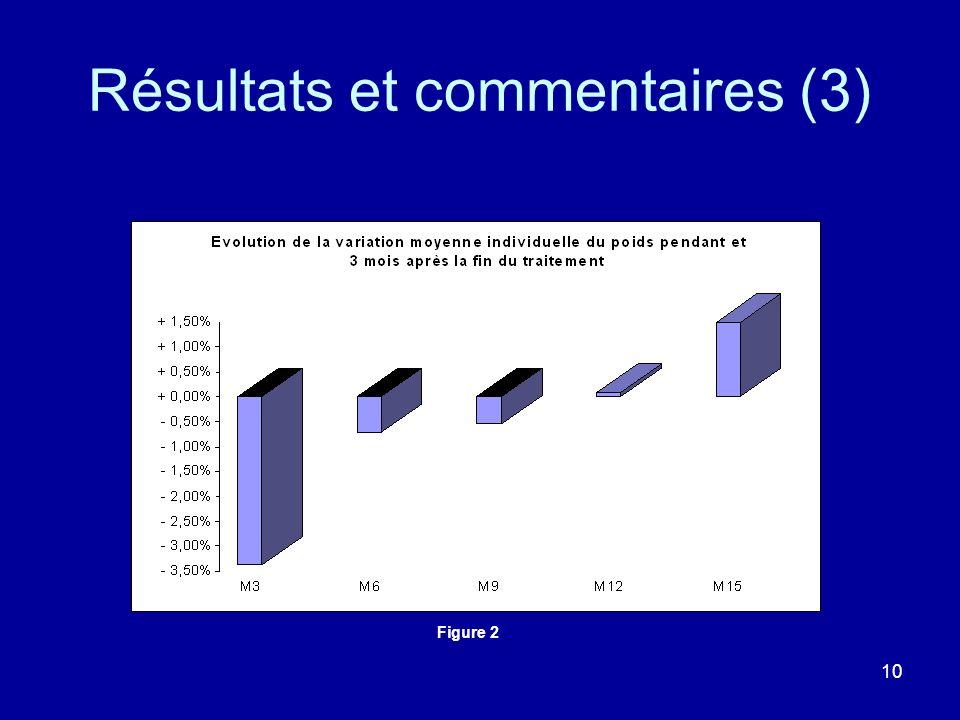 Résultats et commentaires (3)