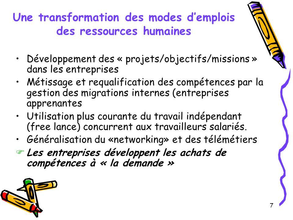 Une transformation des modes d'emplois des ressources humaines