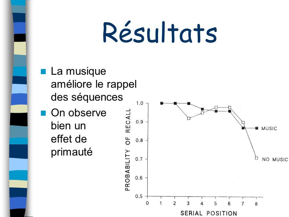 Résultats La musique améliore le rappel des séquences