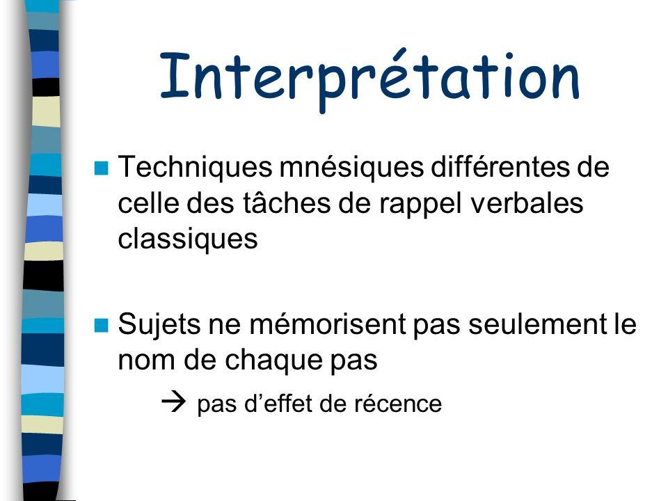 Interprétation Techniques mnésiques différentes de celle des tâches de rappel verbales classiques.
