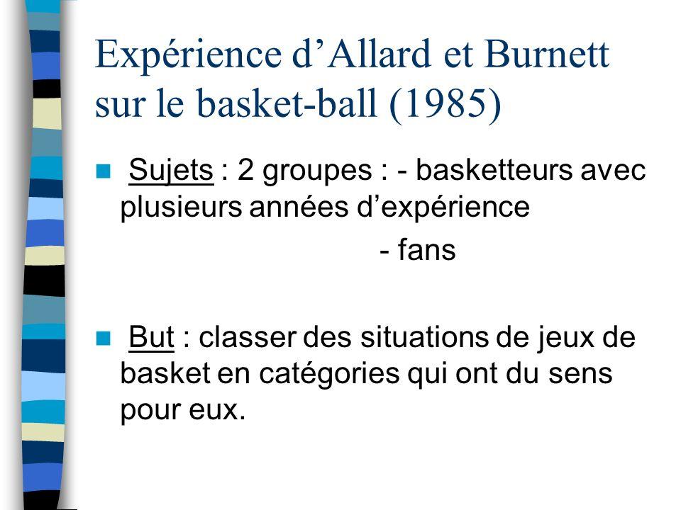 Expérience d'Allard et Burnett sur le basket-ball (1985)