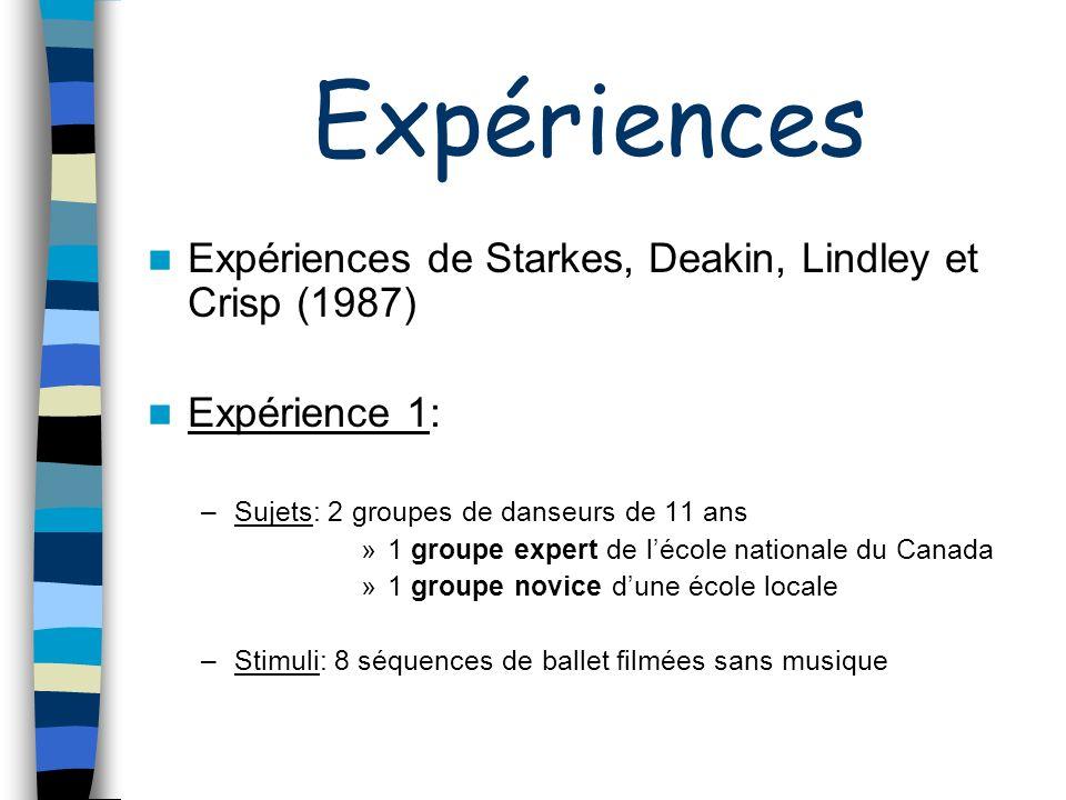 Expériences Expériences de Starkes, Deakin, Lindley et Crisp (1987)