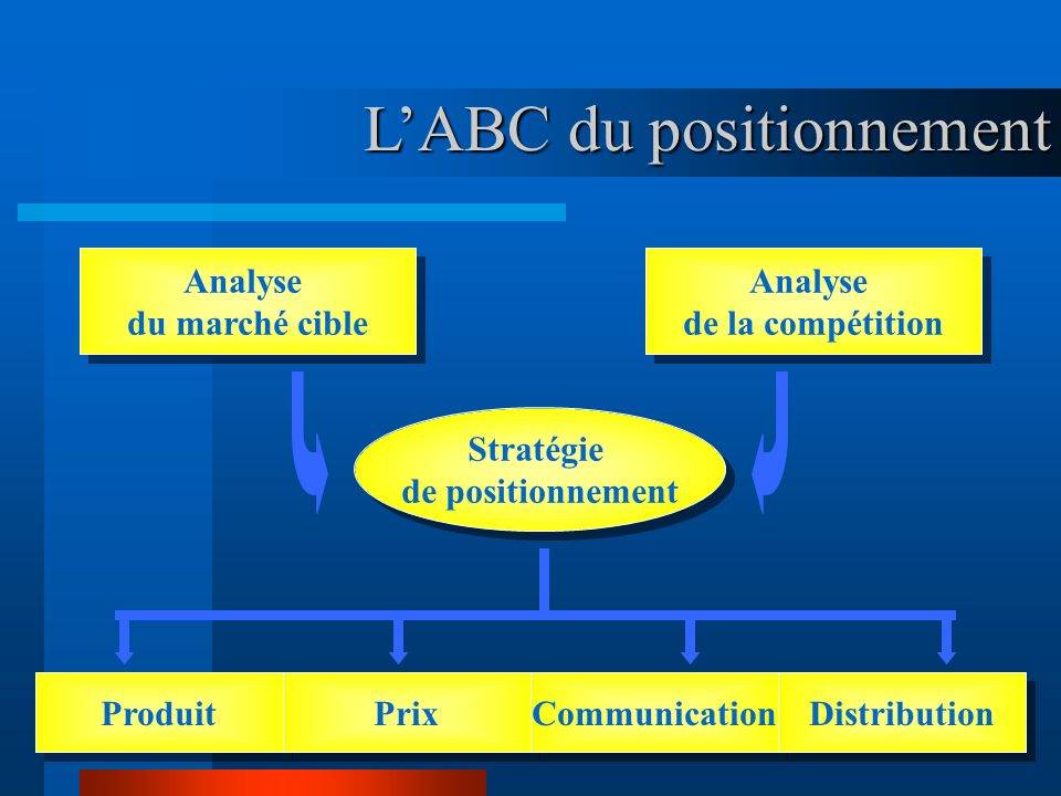 L'ABC du positionnement
