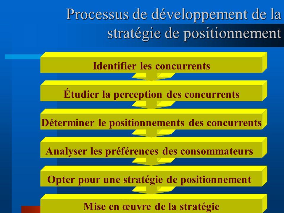 Processus de développement de la stratégie de positionnement