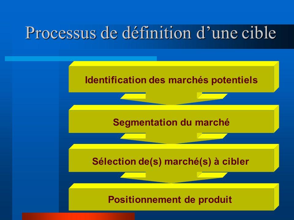 Processus de définition d'une cible
