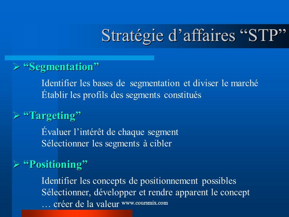 Stratégie d'affaires STP