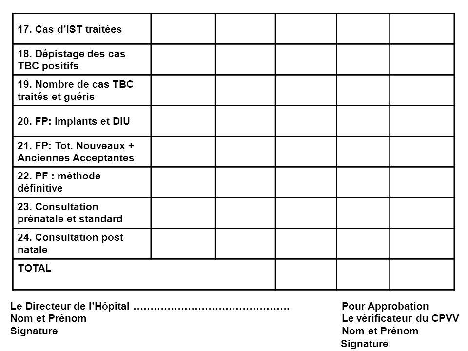 17. Cas d'IST traitées 18. Dépistage des cas TBC positifs. 19. Nombre de cas TBC traités et guéris.